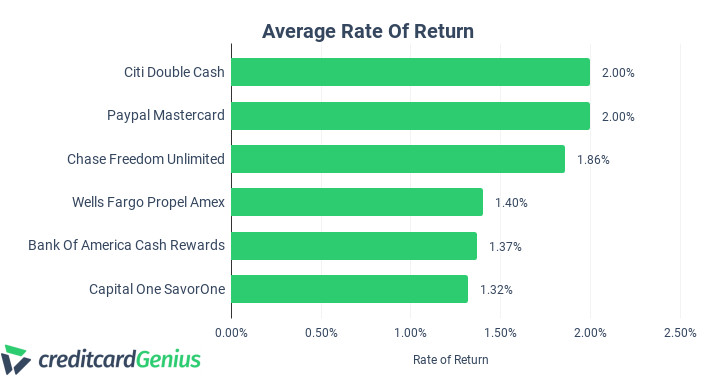 Comparing Bank of America Cas Rewards and Other Credit Cards Average Rate of Return