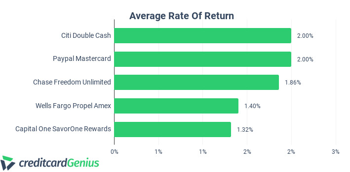 Comparing Chase Freedom Unlimited and Other Cards Average Rate of Return