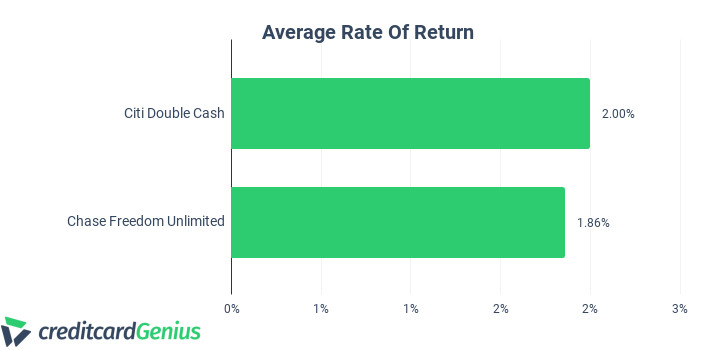 Citi Double Cash Vs Chase Freedom Unlimited Average Rate of Return