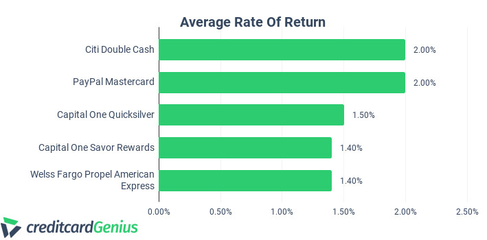 Comparing Credit Cards as per the Average Rate of Return