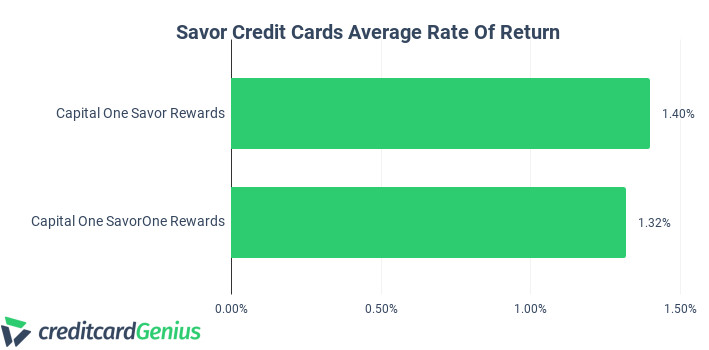 Savor Credit Cards Average Rate of Return Comparison