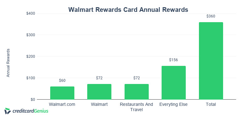 Walmart credit card annual rewards
